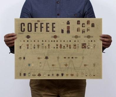 Póster ecológico FÓRMULA DEL CAFÉ comprar sin plástico ecológico y sostenible ACEPTAMOS BTC Láminas PAPEL Kraft Póster Varios diseños